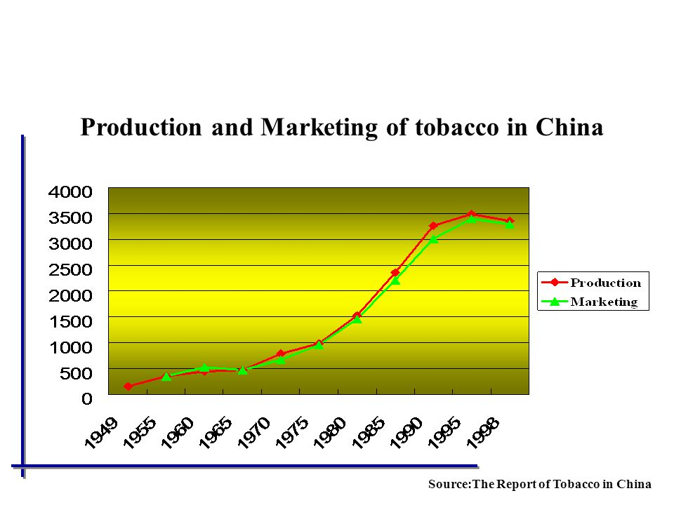 Production and Marketing of tobacco in China
