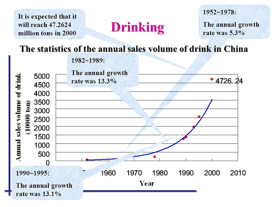 The statistics of the annual sales volume of drink in China