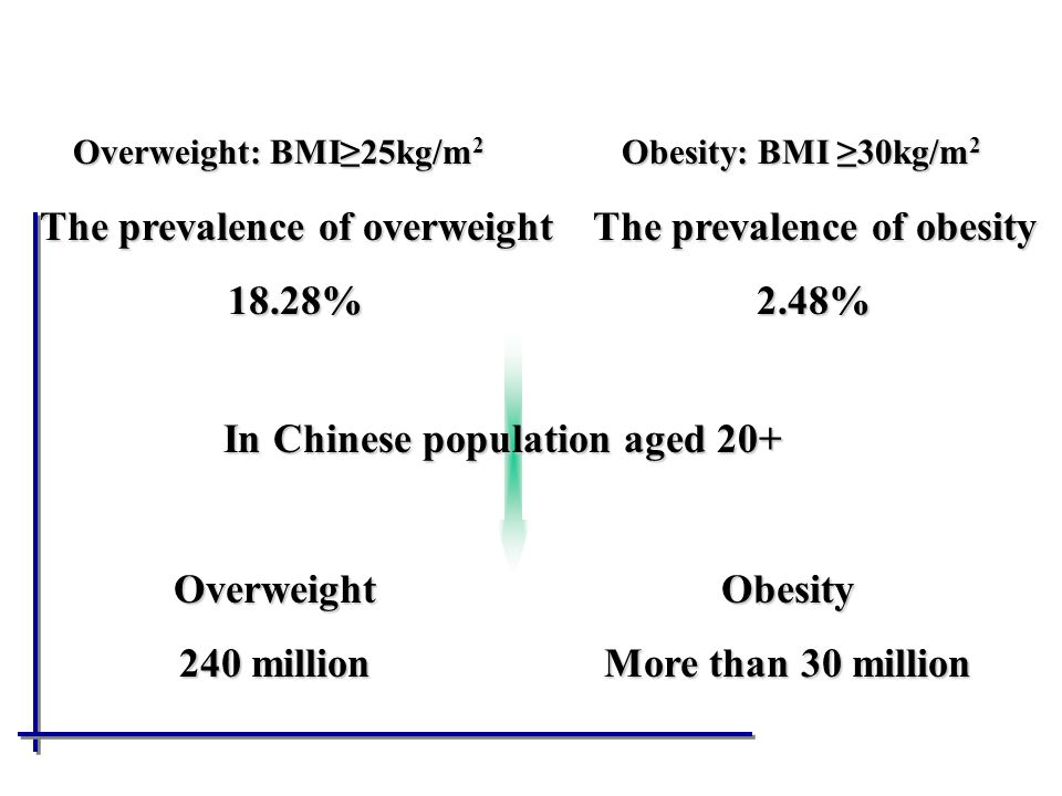 The prevalence of overweight The prevalence of obesity