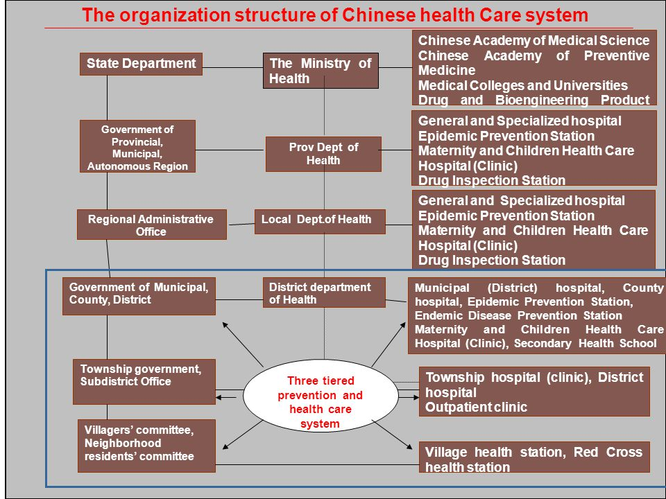 The organization structure of Chinese health Care system