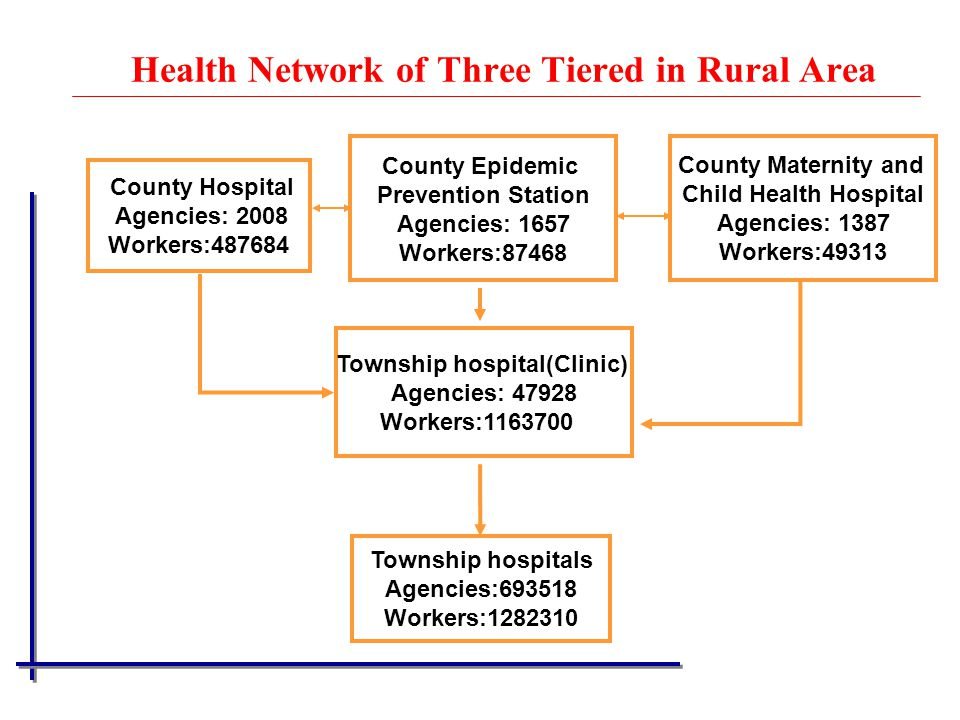 Health Network of Three Tiered in Rural Area