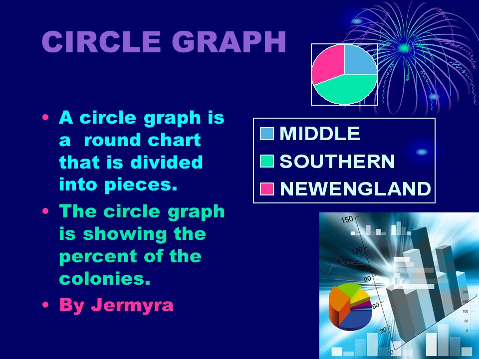 CIRCLE GRAPH A circle graph is a round chart that is divided into pieces. The circle graph is showing the percent of the colonies.