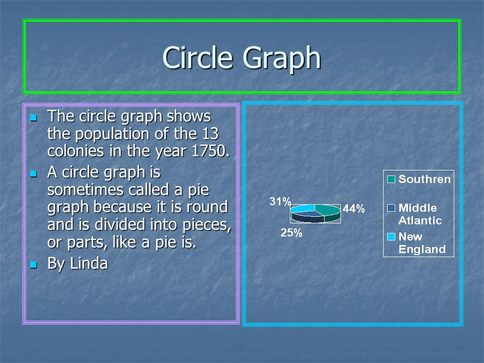 Circle Graph The circle graph shows the population of the 13 colonies in the year 1750.