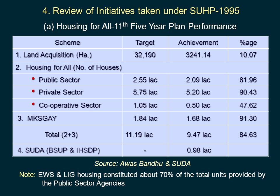 (a) Housing for All-11th Five Year Plan Performance