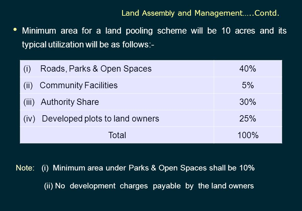 (i) Roads, Parks & Open Spaces 40% (ii) Community Facilities 5%