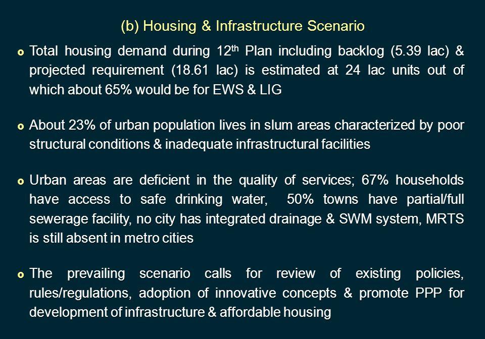 (b) Housing & Infrastructure Scenario