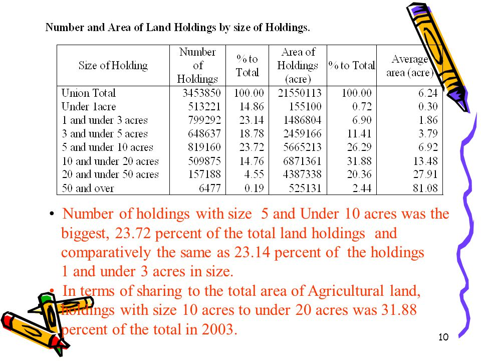 Number of holdings with size 5 and Under 10 acres was the