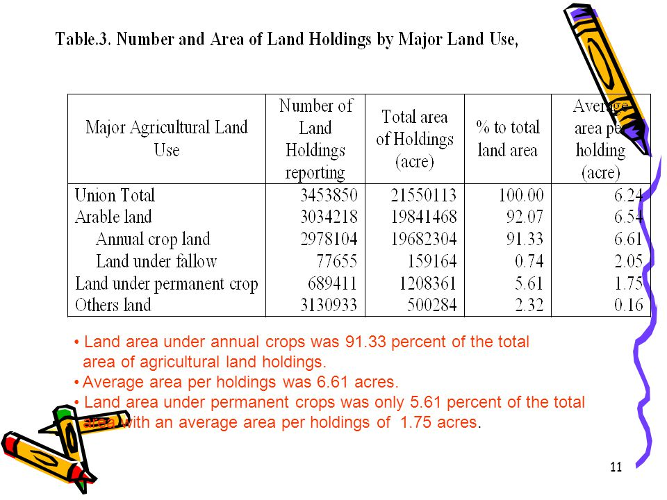 Land area under annual crops was 91.33 percent of the total