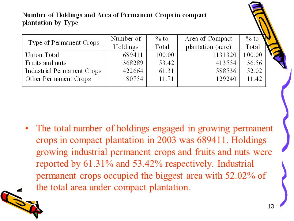 The total number of holdings engaged in growing permanent crops in compact plantation in 2003 was 689411.
