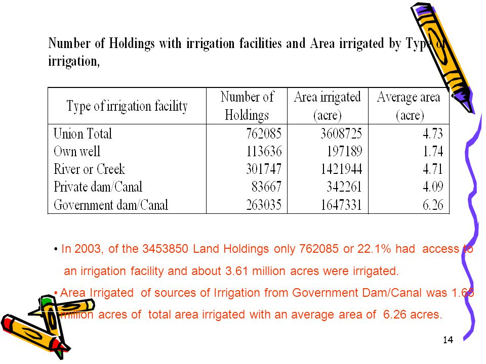 In 2003, of the 3453850 Land Holdings only 762085 or 22