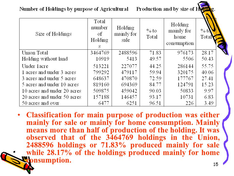 Classification for main purpose of production was either mainly for sale or mainly for home consumption.