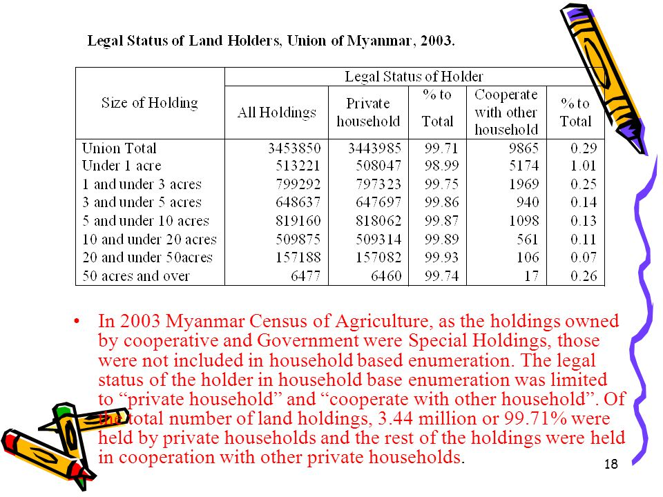In 2003 Myanmar Census of Agriculture, as the holdings owned by cooperative and Government were Special Holdings, those were not included in household based enumeration.
