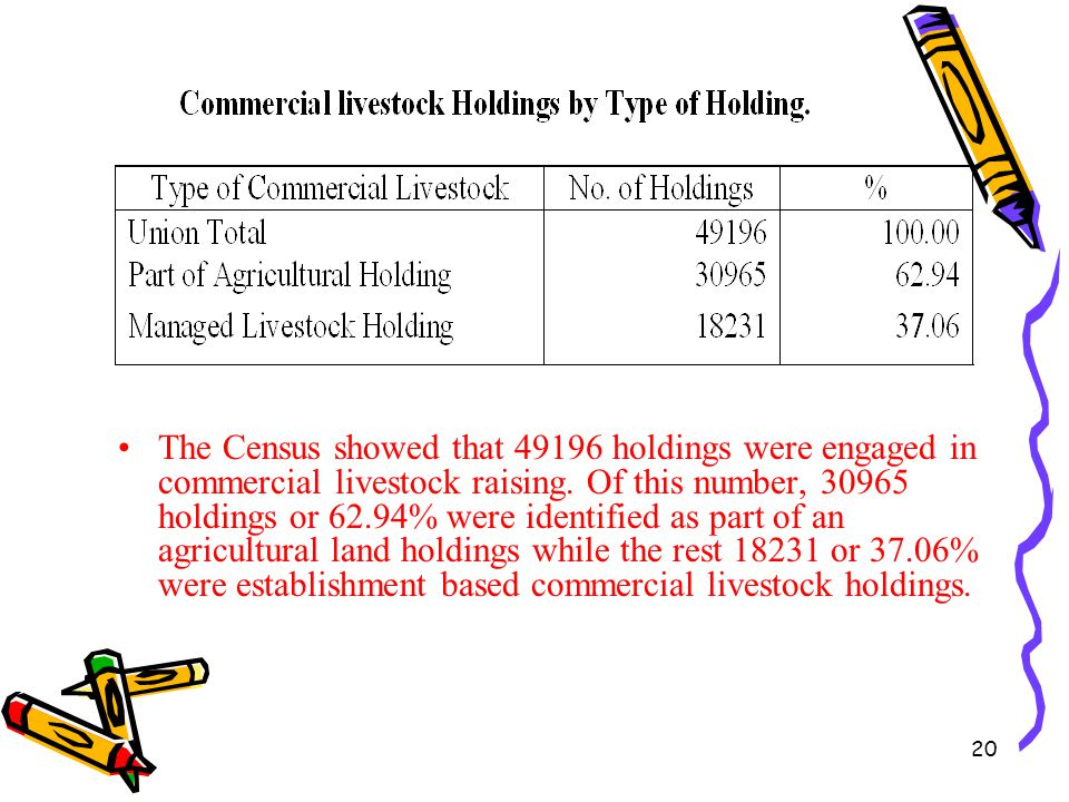 The Census showed that 49196 holdings were engaged in commercial livestock raising.