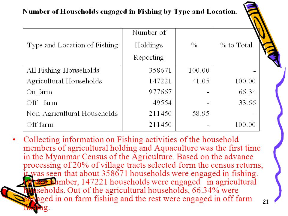 Collecting information on Fishing activities of the household members of agricultural holding and Aquaculture was the first time in the Myanmar Census of the Agriculture.