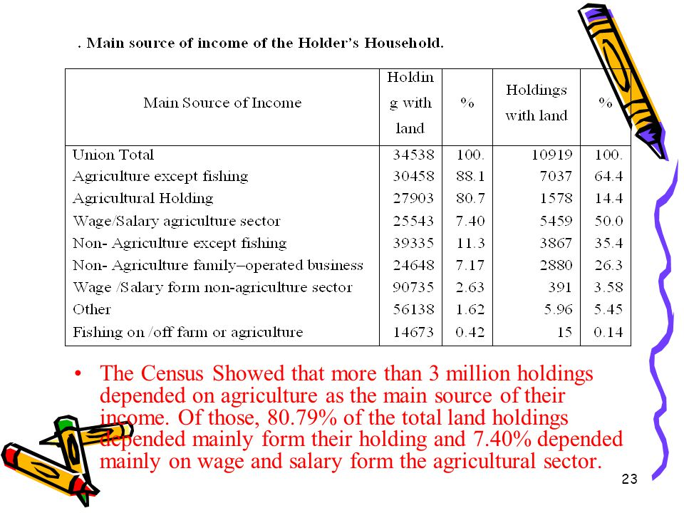 The Census Showed that more than 3 million holdings depended on agriculture as the main source of their income.