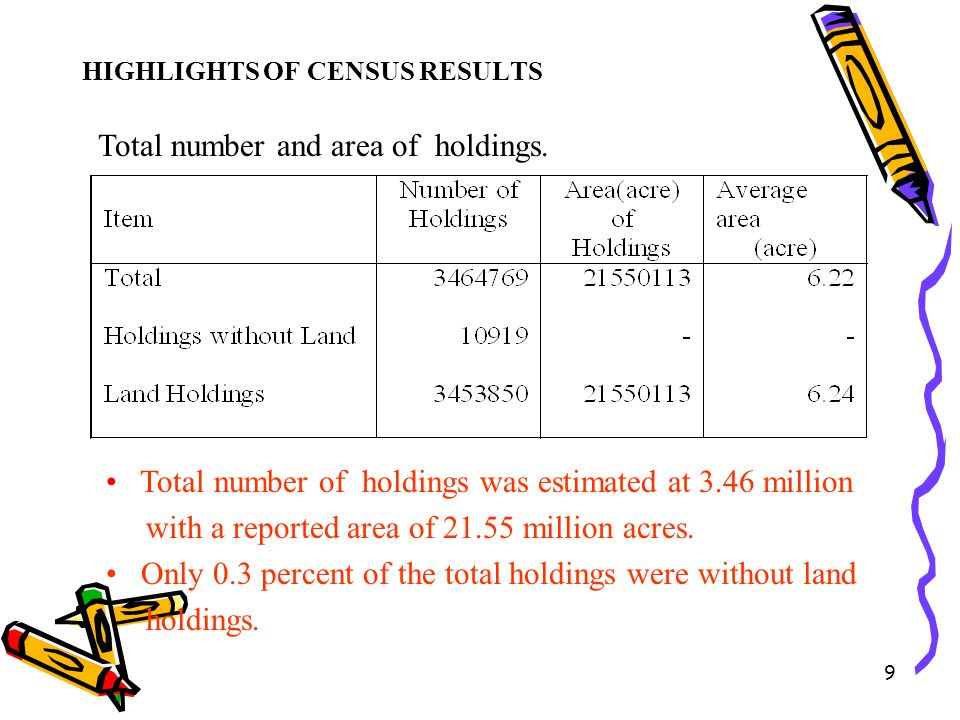 Total number and area of holdings.