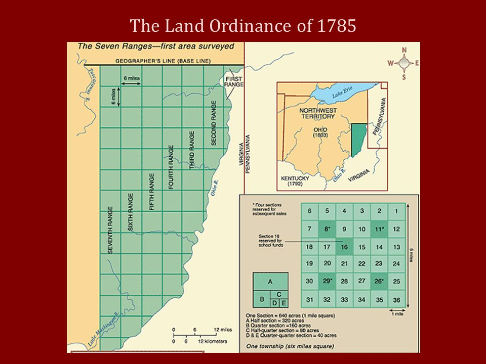 The Land Ordinance of 1785