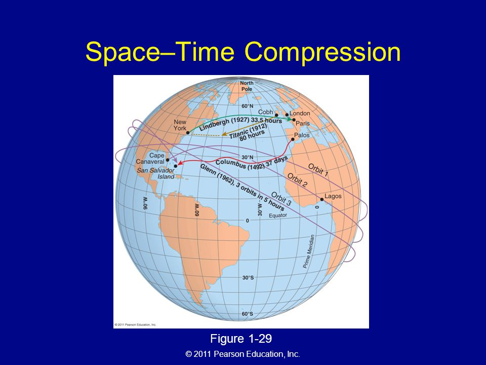 Space–Time Compression