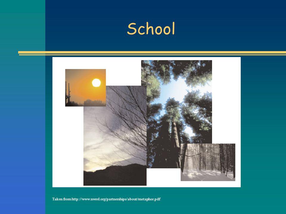 School Taken from http://www.nwrel.org/partnerships/about/metaphor.pdf
