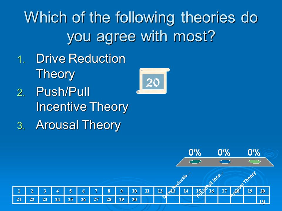 Which of the following theories do you agree with most
