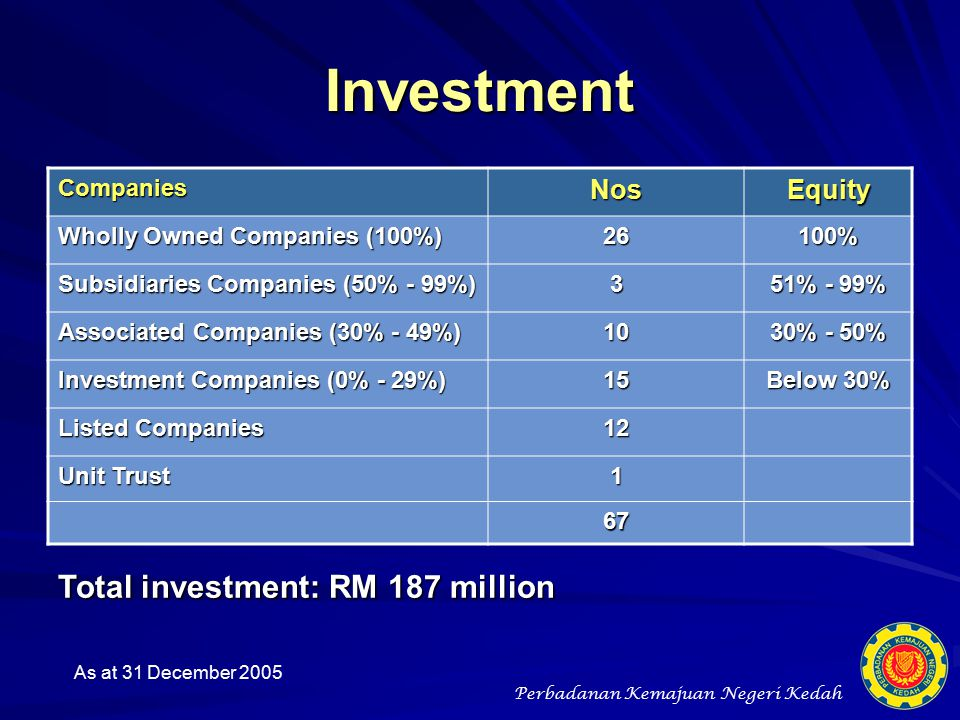Investment Total investment: RM 187 million Nos Equity Companies