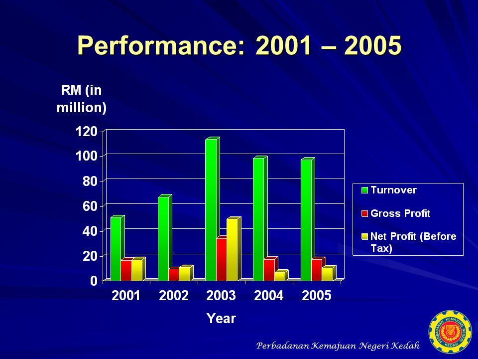 Performance: 2001 – 2005
