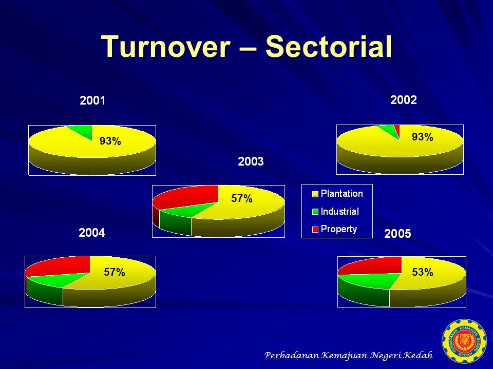 Turnover – Sectorial 93% 93% 57% 57% 53%