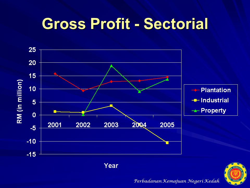 Gross Profit - Sectorial