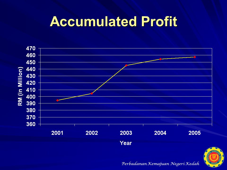 Accumulated Profit