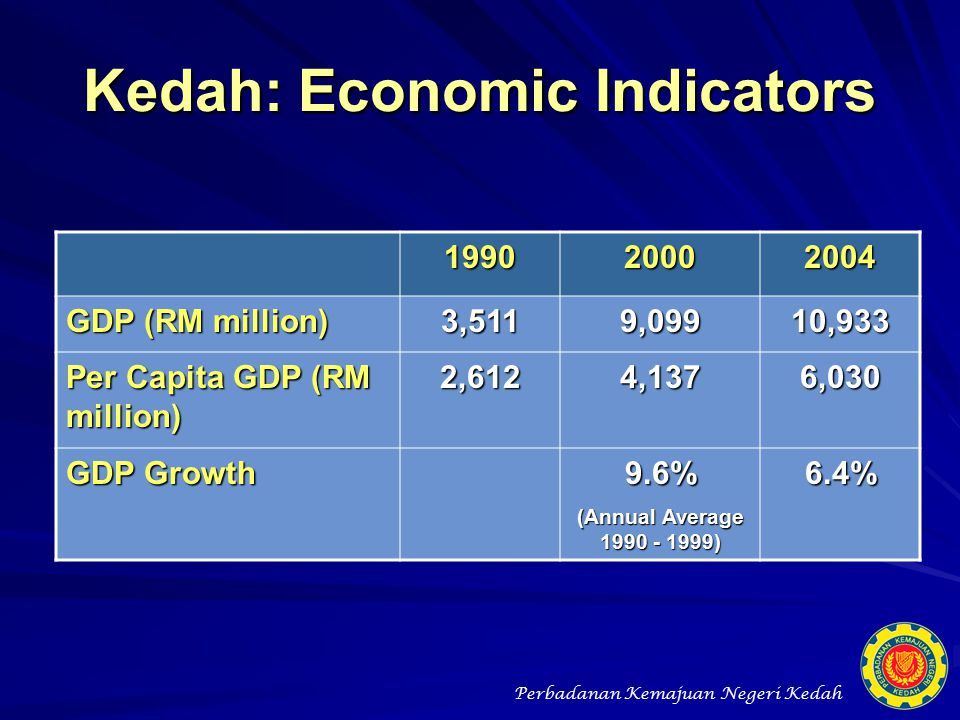 Kedah: Economic Indicators