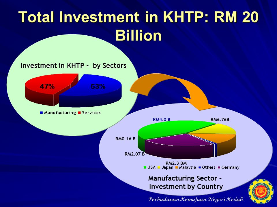 Total Investment in KHTP: RM 20 Billion