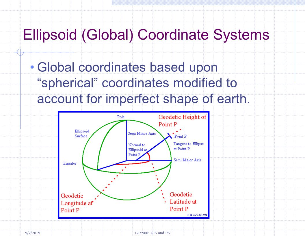 Ellipsoid (Global) Coordinate Systems