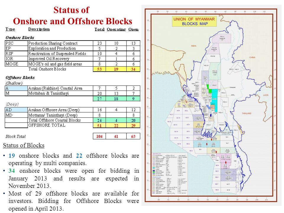 Onshore and Offshore Blocks