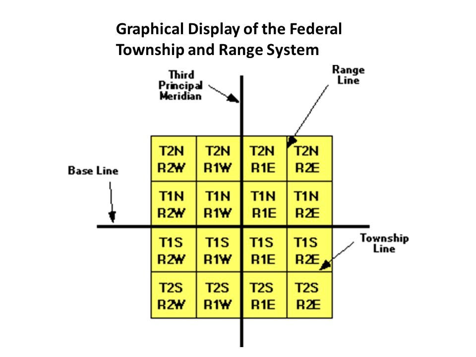 Graphical Display of the Federal Township and Range System