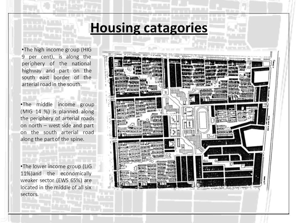 Housing catagories