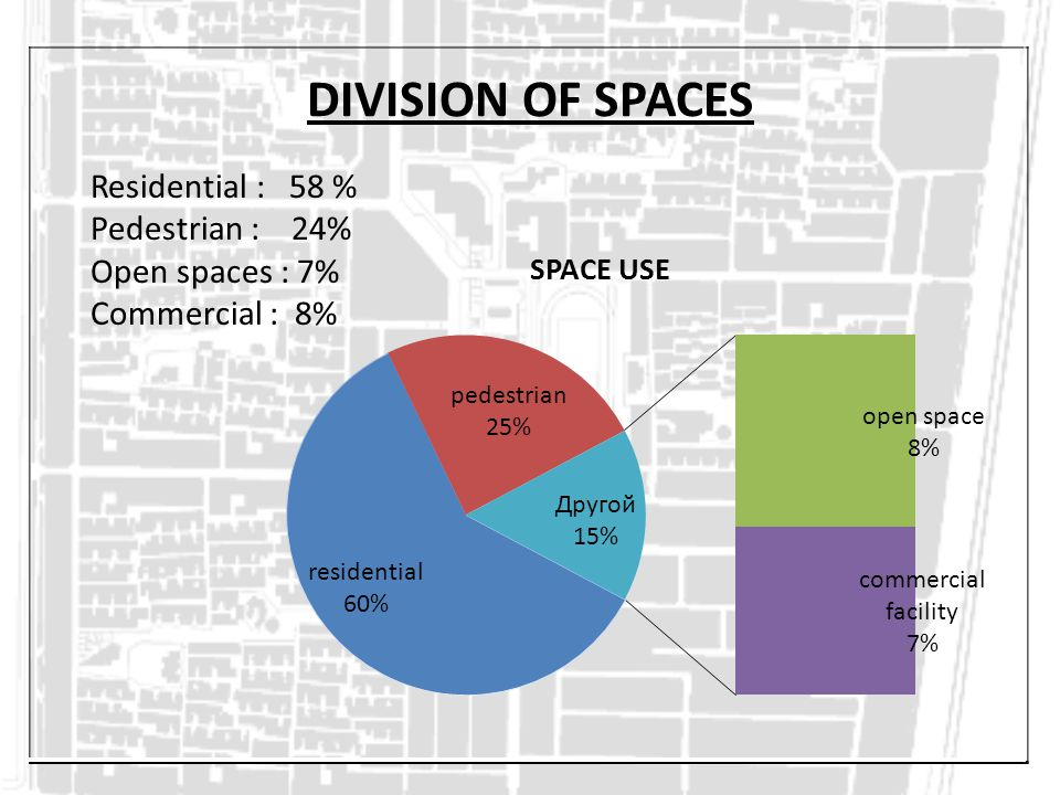 DIVISION OF SPACES Residential : 58 % Pedestrian : 24%