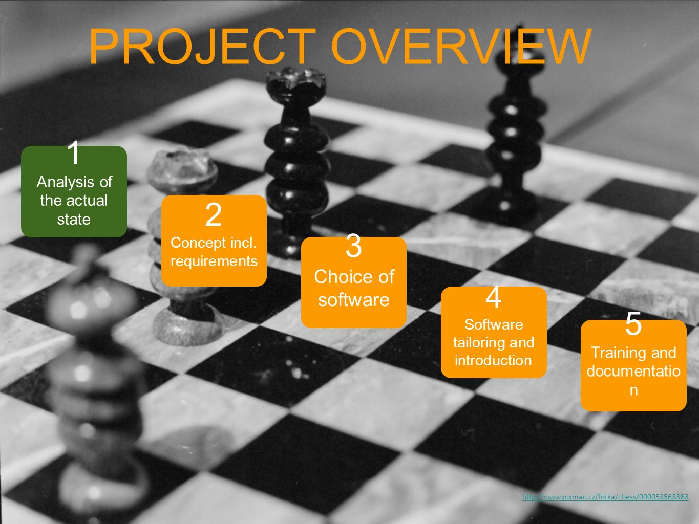PROJECT OVERVIEW 1 2 3 5 4 Choice of software