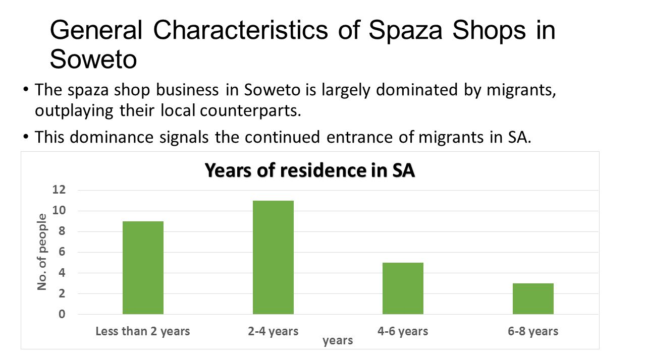 General Characteristics of Spaza Shops in Soweto