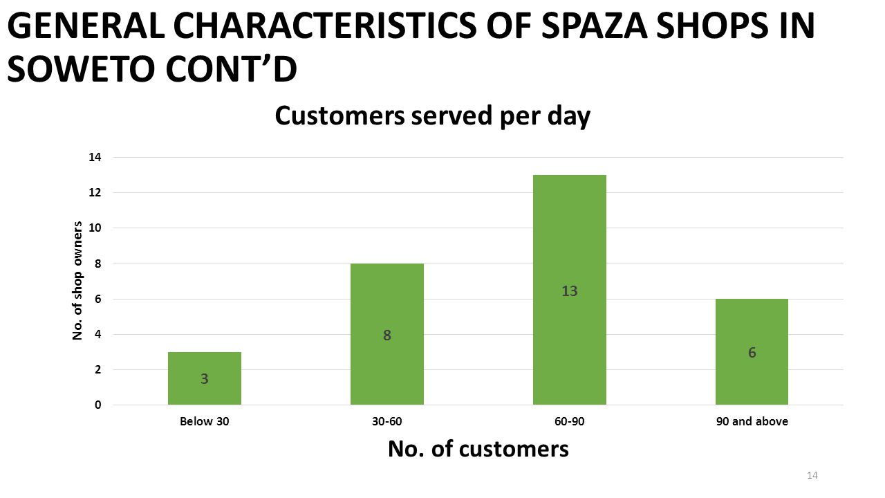 GENERAL CHARACTERISTICS OF SPAZA SHOPS IN SOWETO CONT'D