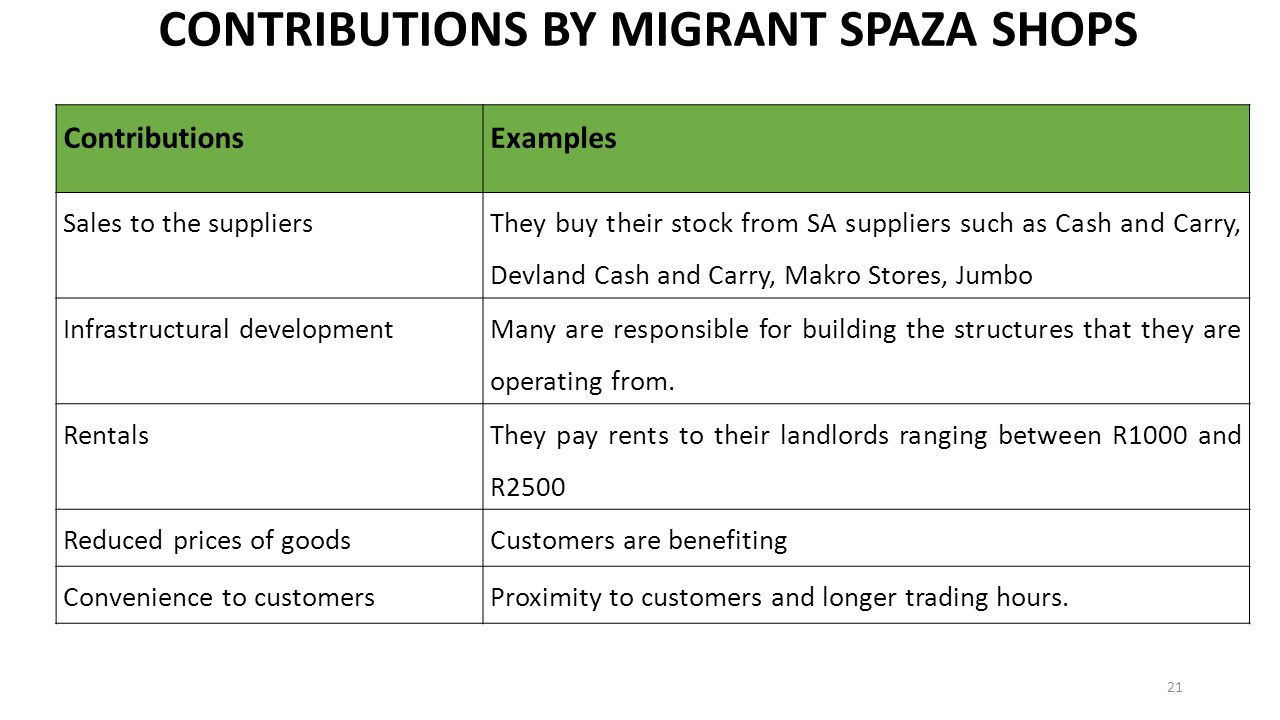 CONTRIBUTIONS BY MIGRANT SPAZA SHOPS