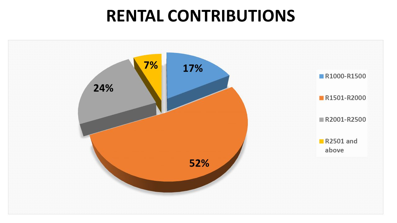 RENTAL CONTRIBUTIONS