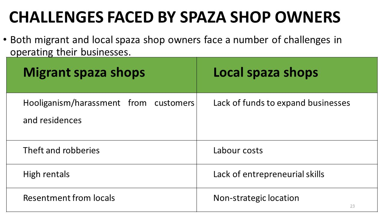 CHALLENGES FACED BY SPAZA SHOP OWNERS