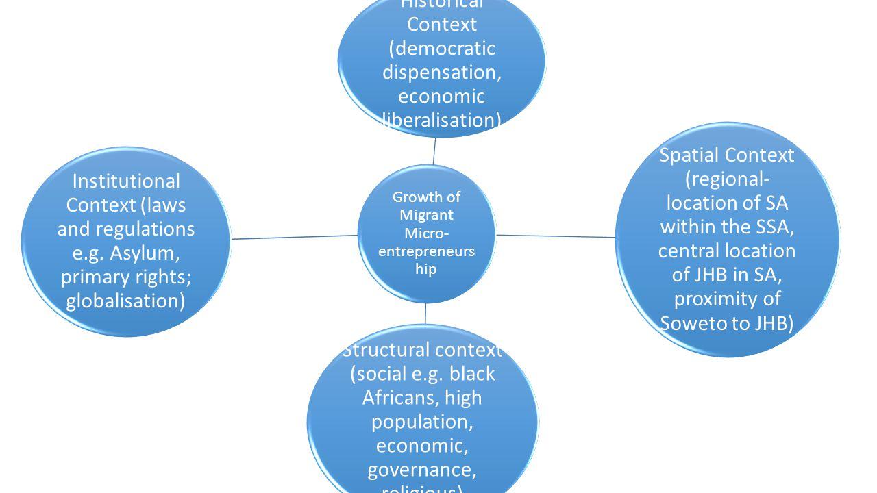 Historical Context (democratic dispensation, economic liberalisation)