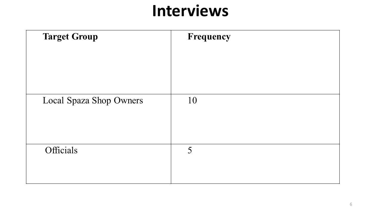 Interviews Target Group Frequency Local Spaza Shop Owners 10 Officials