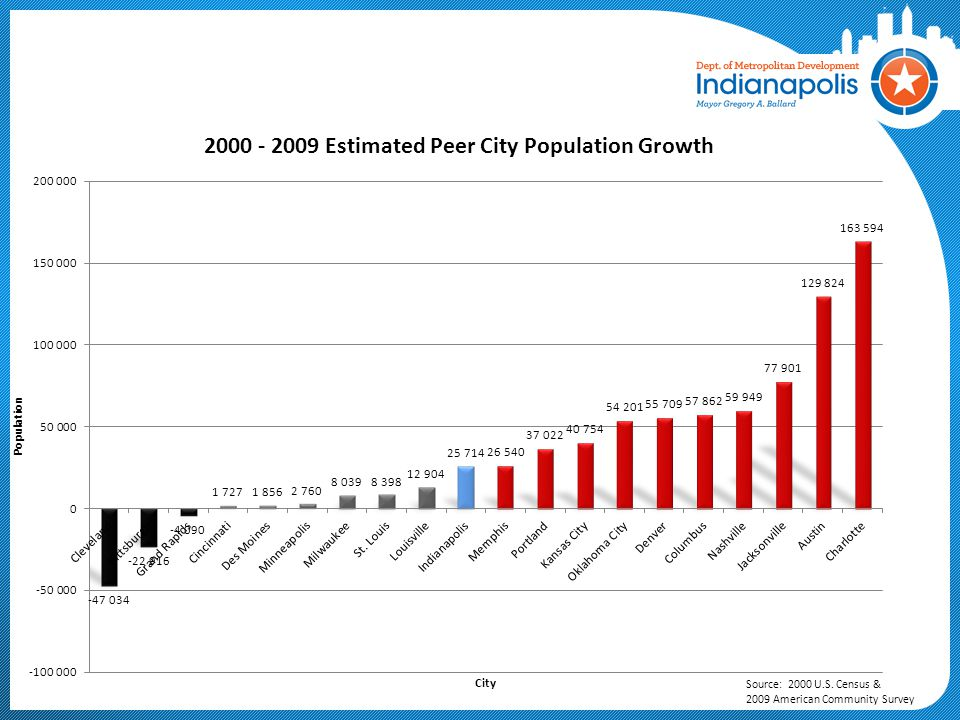 Source: 2000 U.S. Census & 2009 American Community Survey