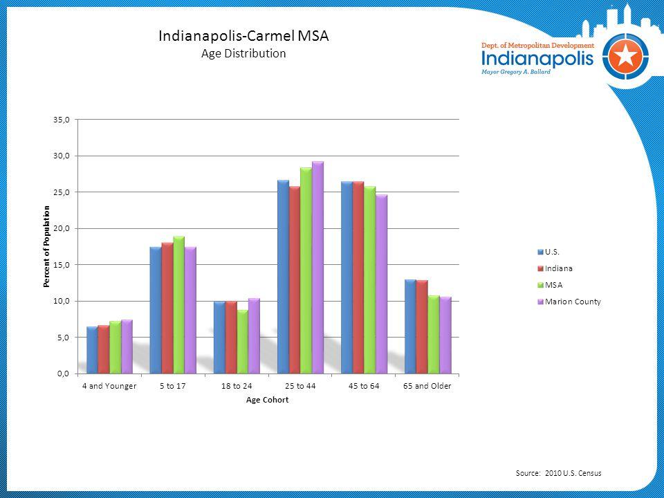 Indianapolis-Carmel MSA