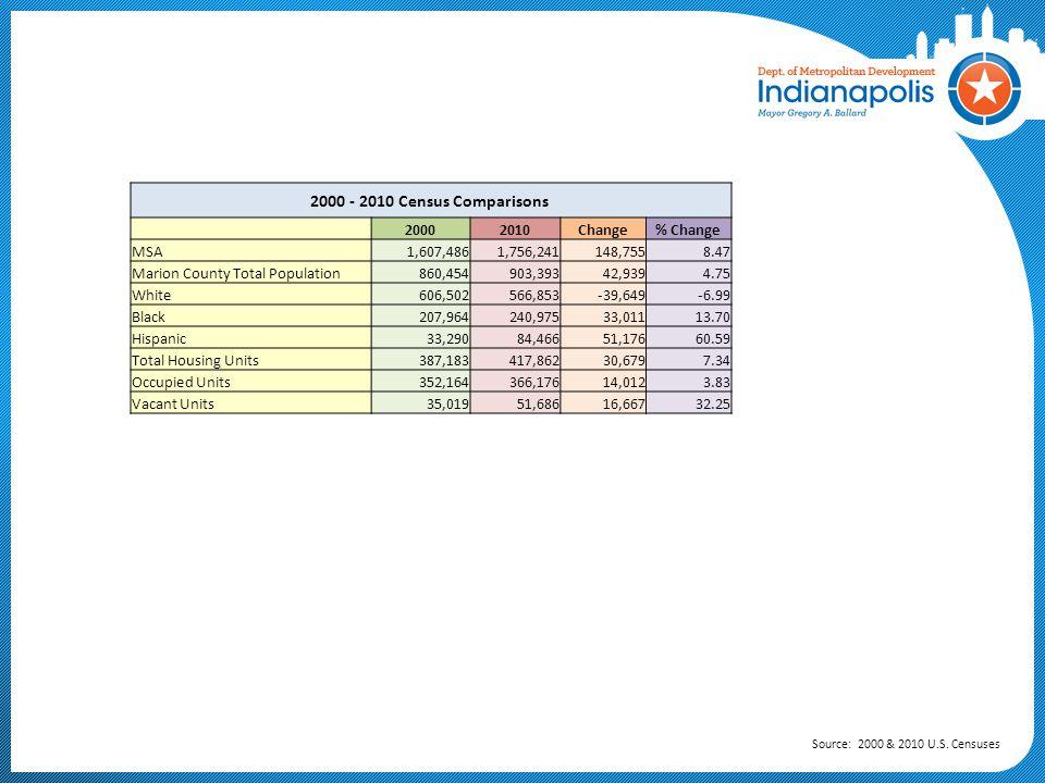 2000 - 2010 Census Comparisons 2000 2010 Change % Change MSA 1,607,486