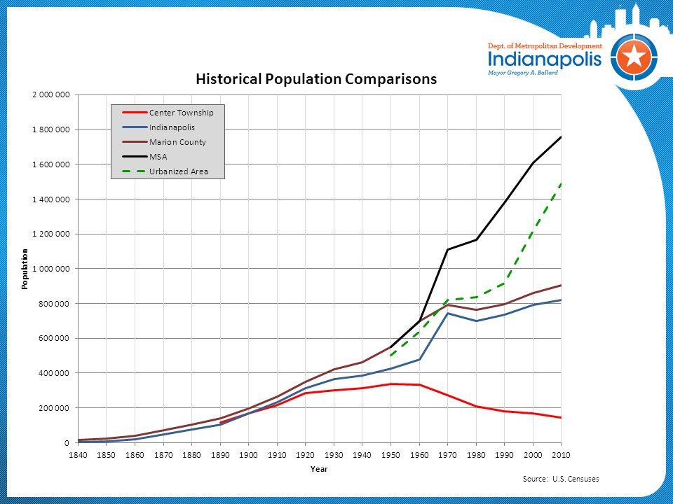 Source: U.S. Censuses