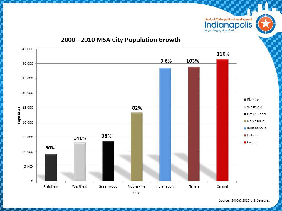110% 3.6% 103% 82% 38% 141% 50% Source: 2000 & 2010 U.S. Censuses