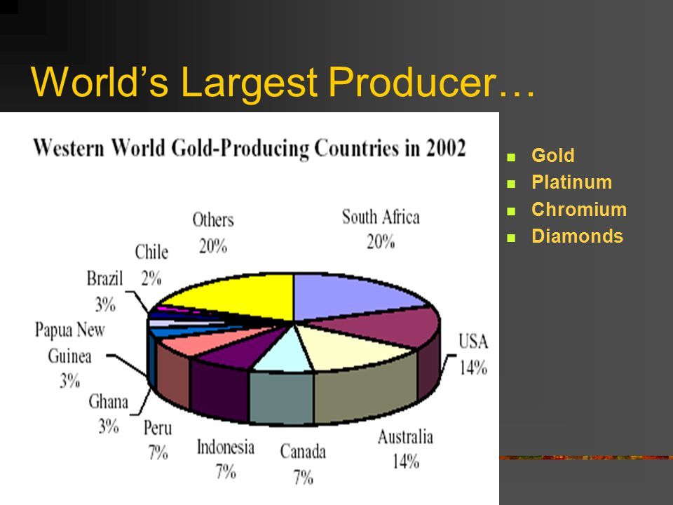 World's Largest Producer…